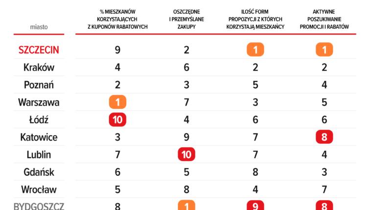 ranking_wg_kryteriów