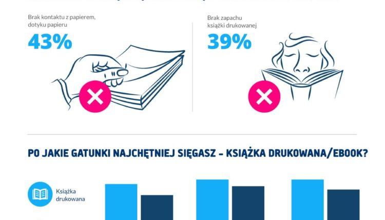 czytelnicze_zwyczaje_polek_infografika_virtualo