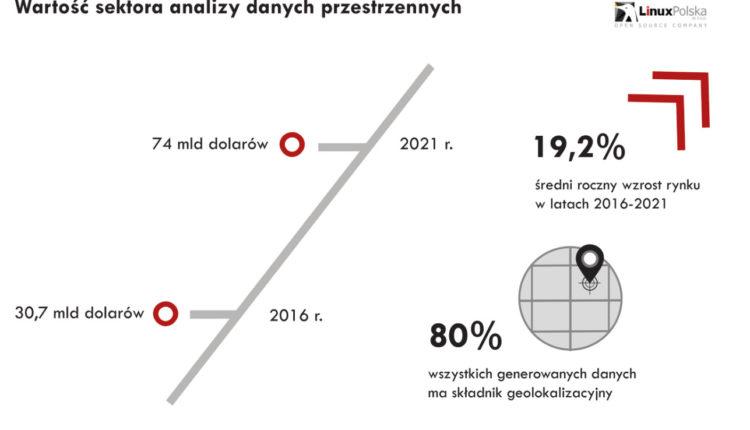 wartosc_sektora_analizy_danych_przestrzennych_grafika