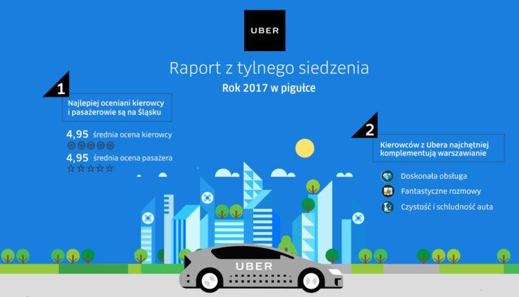Uber - raport