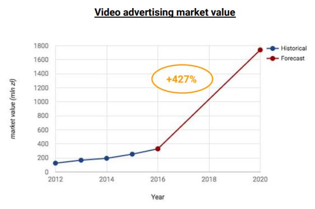 Wartość rynku reklamy video - wykres 1