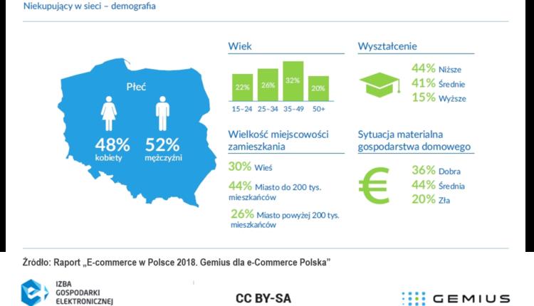 2018_07_11_Gemius_IGE_Niekupujacy_w_sieci_demografia1