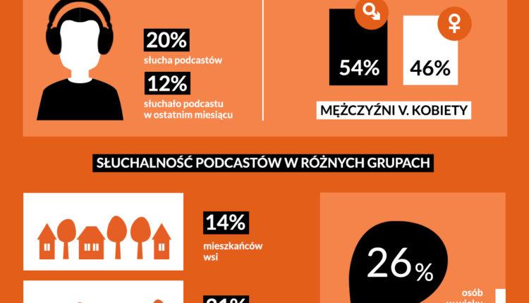 infografika_podcasty_Storytel