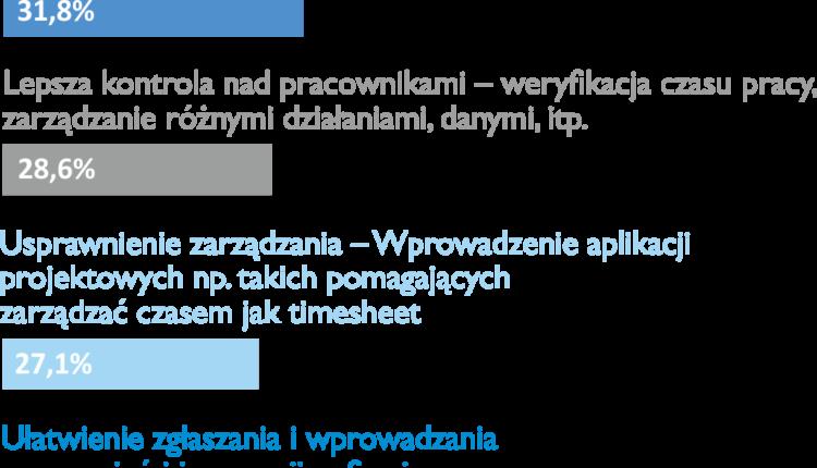 infografika_korzysci_intranetu