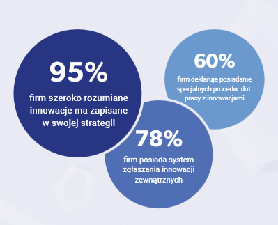 innowacje w firmach