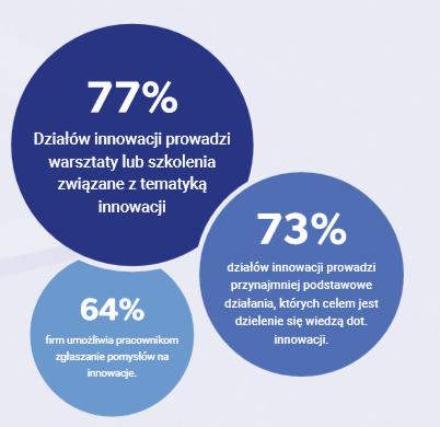 wiedza na temat innowacji w firmach