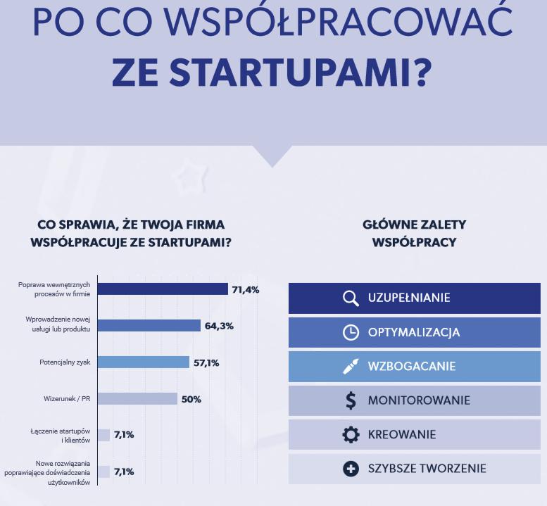 po co współpracować ze startupami