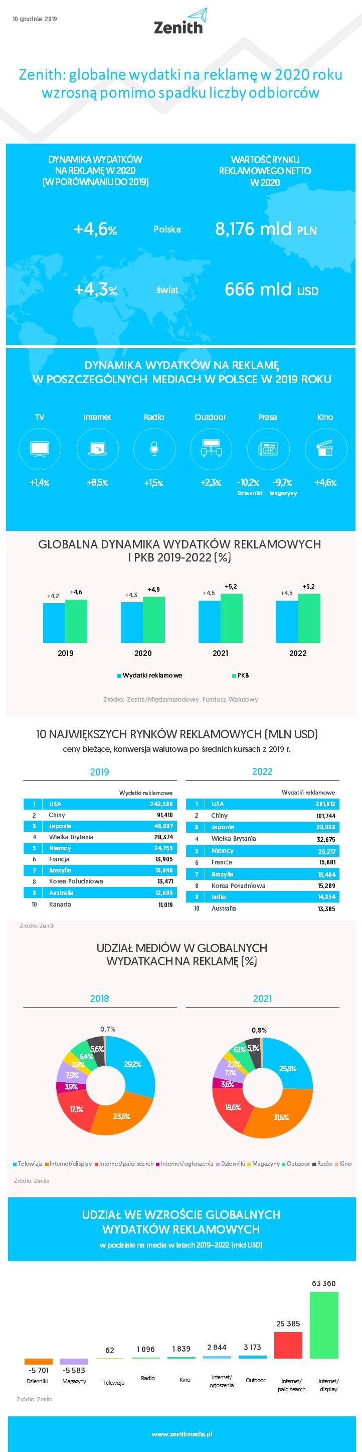 infografika wydatki na reklamę