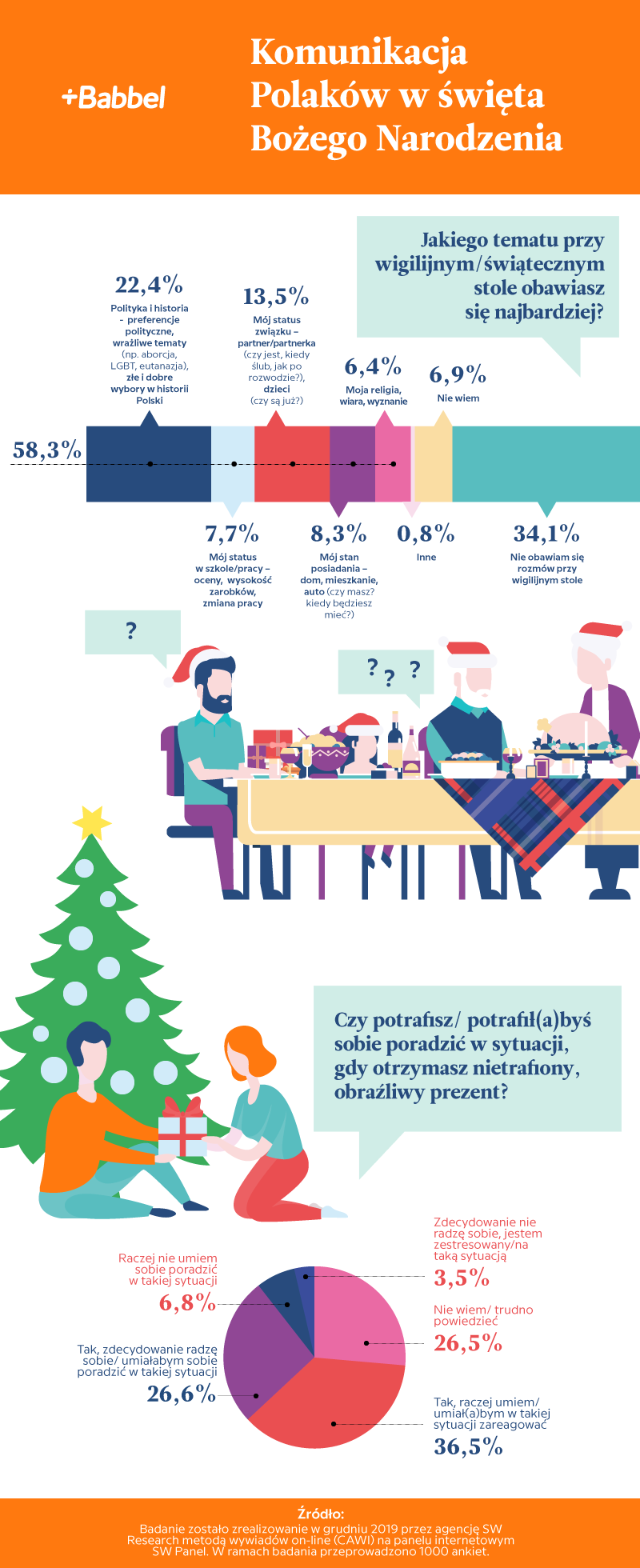 infografika komunikacja polaków w święta
