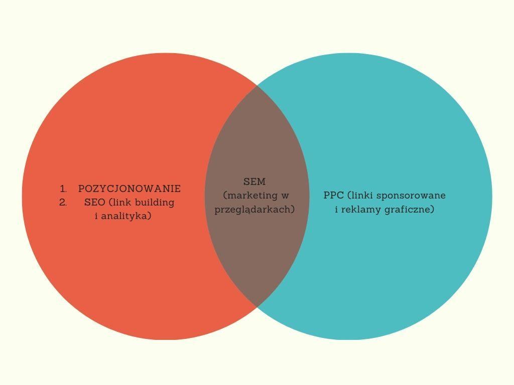 diagram SEO SEM pozycjonowanie PPC