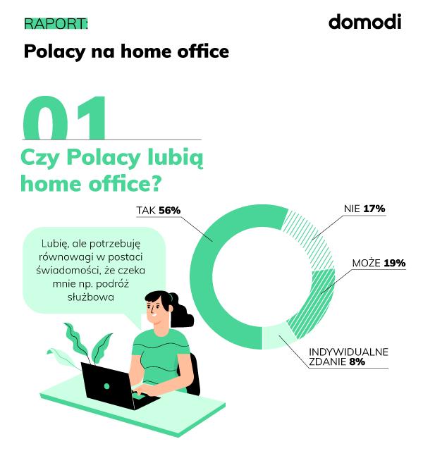 domodi.pl home office Polska raport