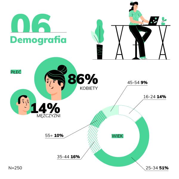 domodi.pl raport home office demografia