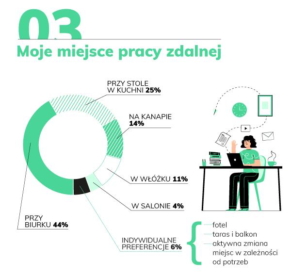domodi.pl raport home office miejsce pracy