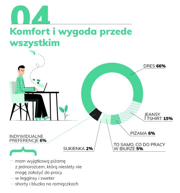 domodi.pl raport home office wygoda