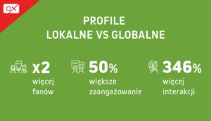 Profile lokalne vs globalne
