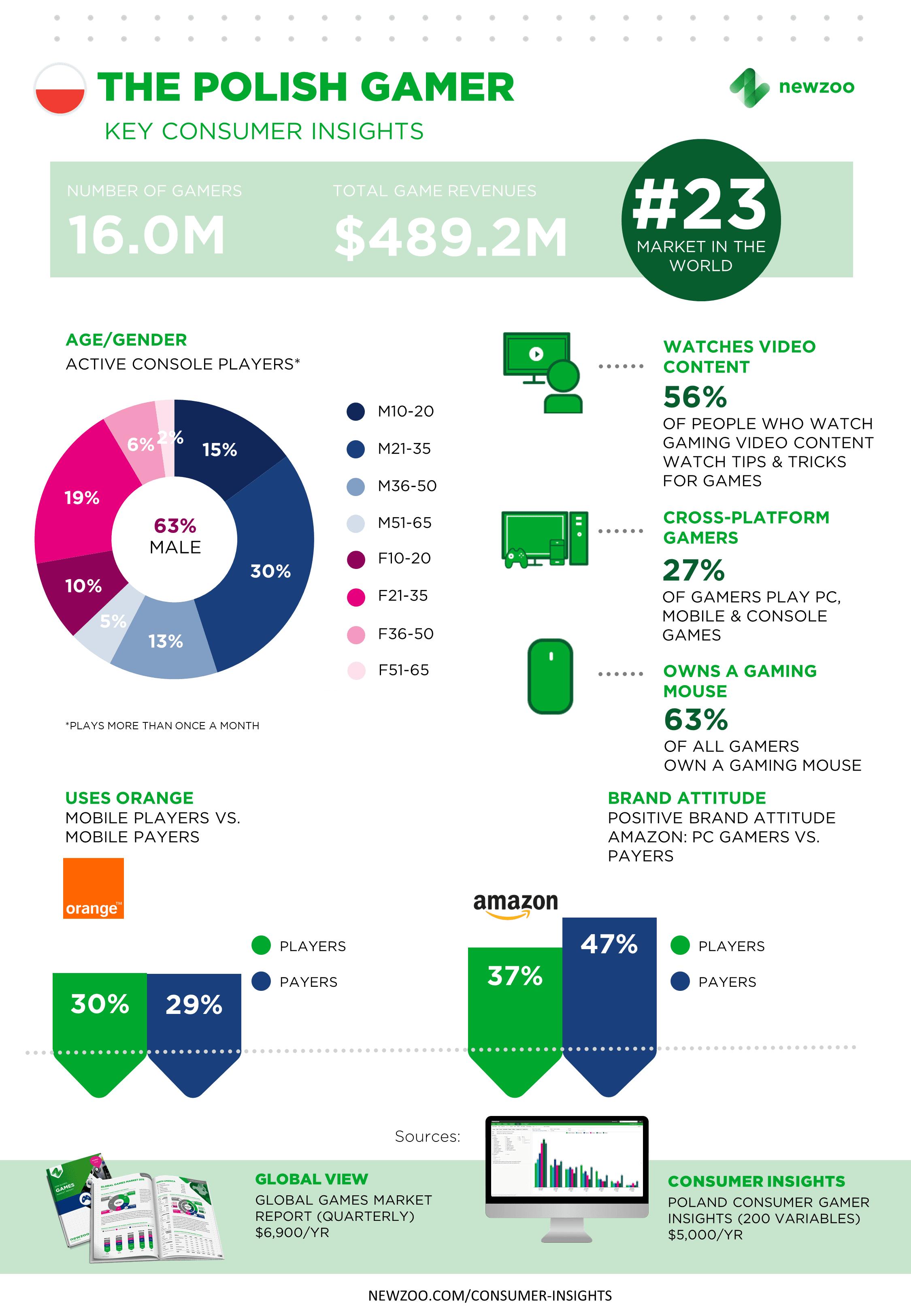Dojrzałość polskiego rynku esport