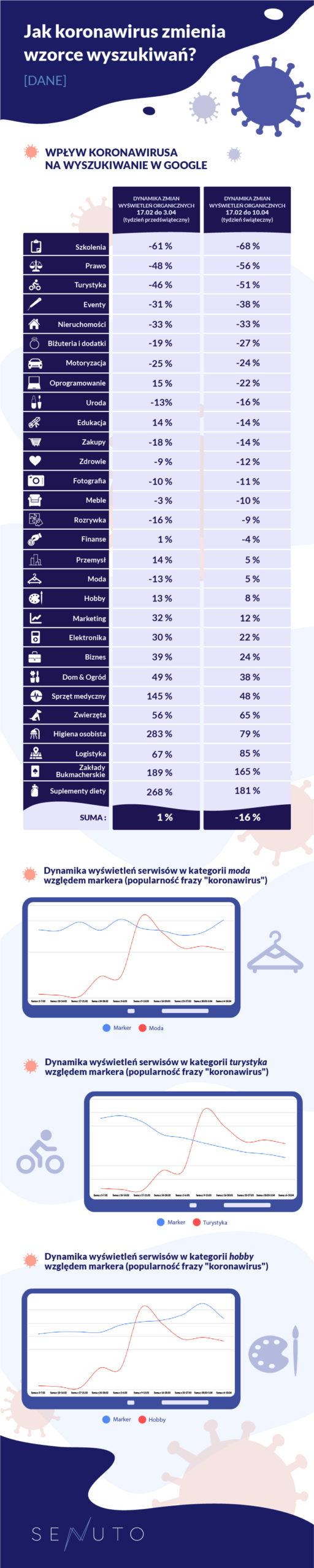 Senuto infografika koronawirus wzorce wyszukiwań budżety reklamowe w Google Ads