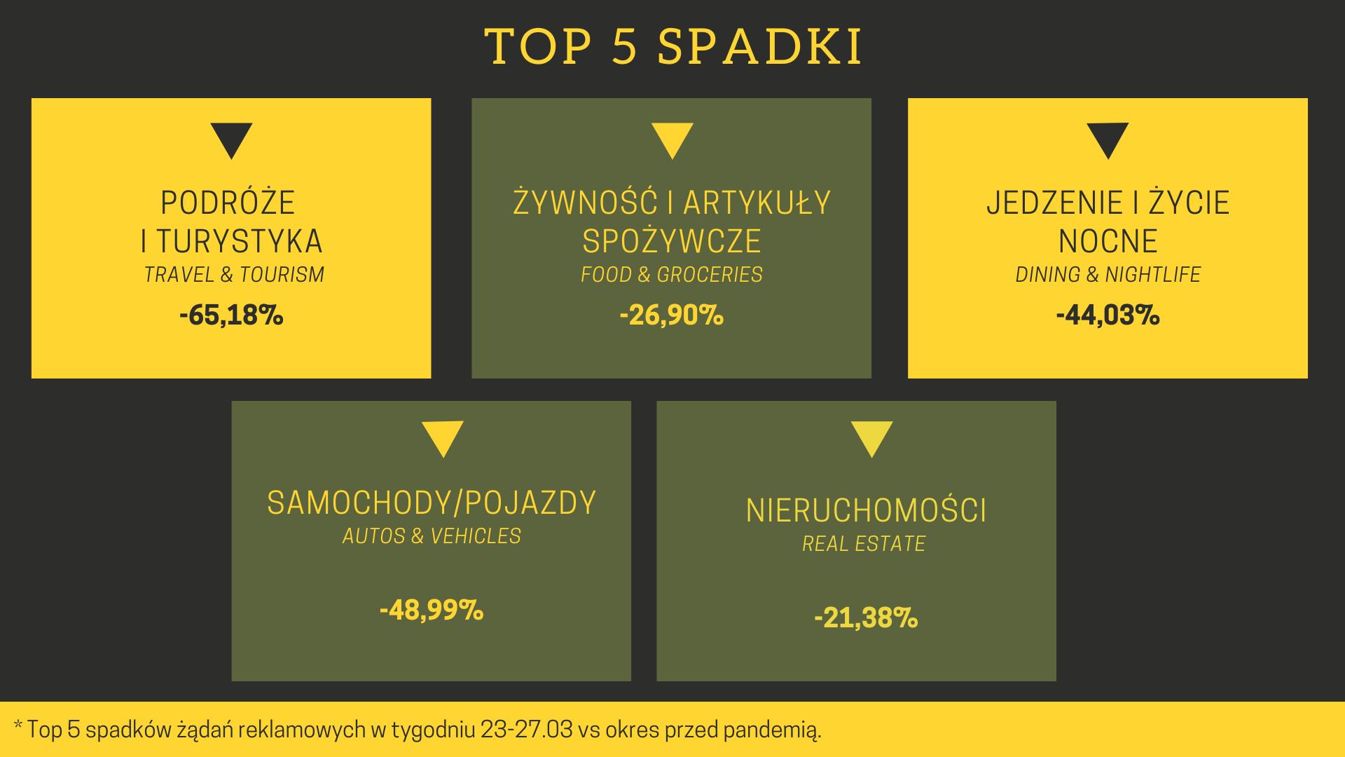 Top 5 spadki koronawirus a reklama programmatic