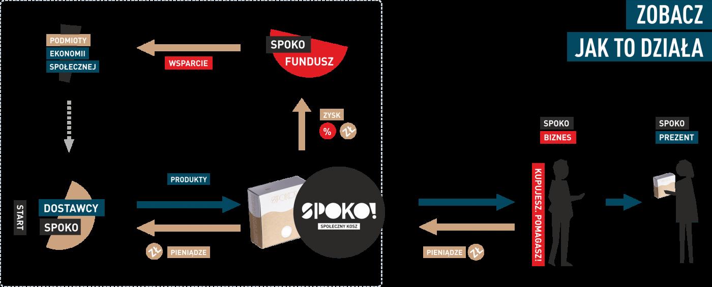 spoko_infografika