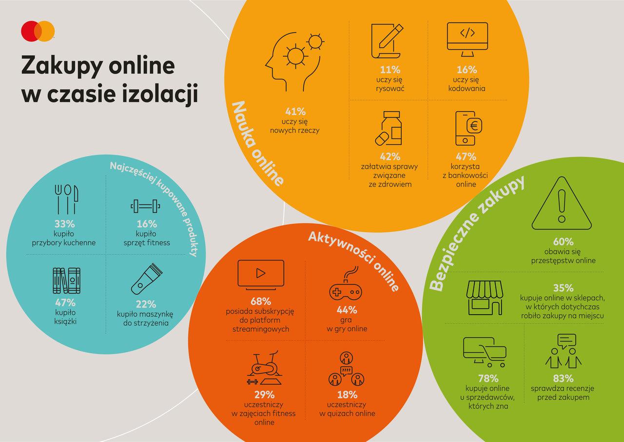 Mastercard zakupy online infografika