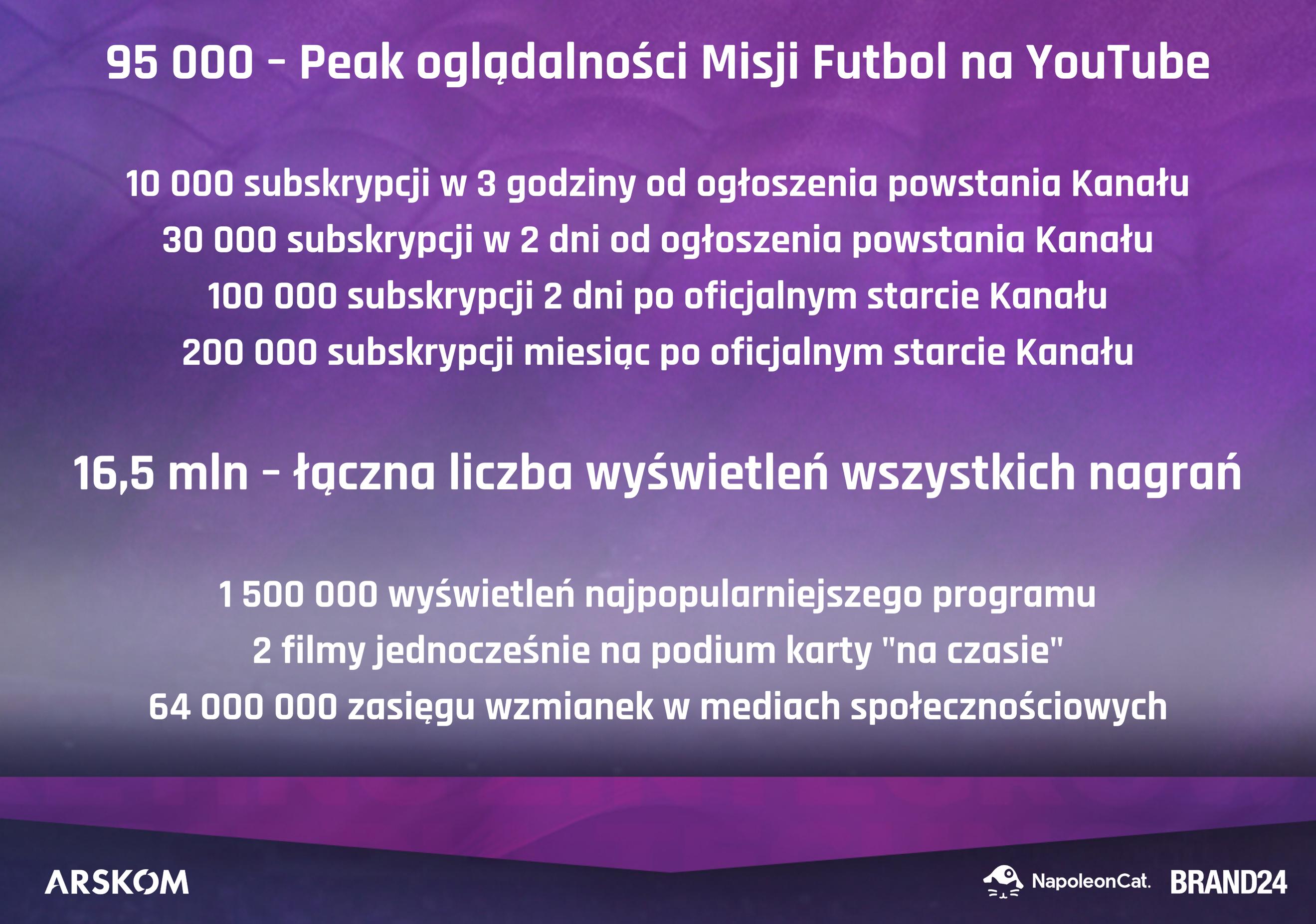 Misja Futbol YouTube statystyki