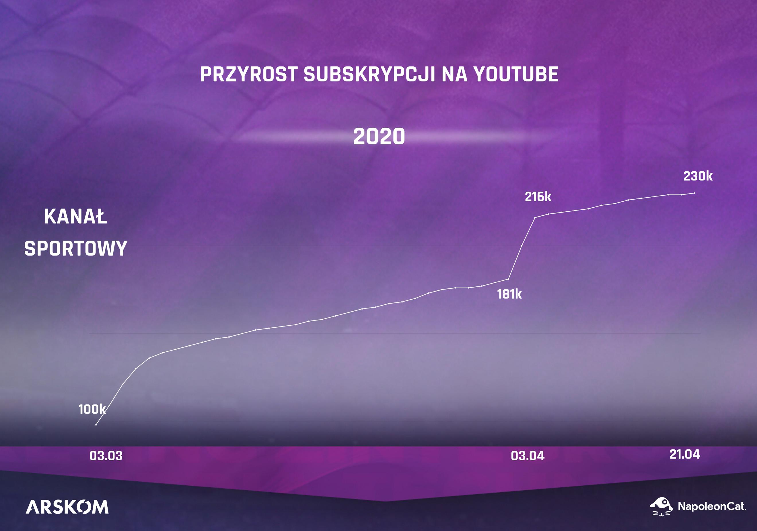 Subskrypcje YouTube kanał sportowy