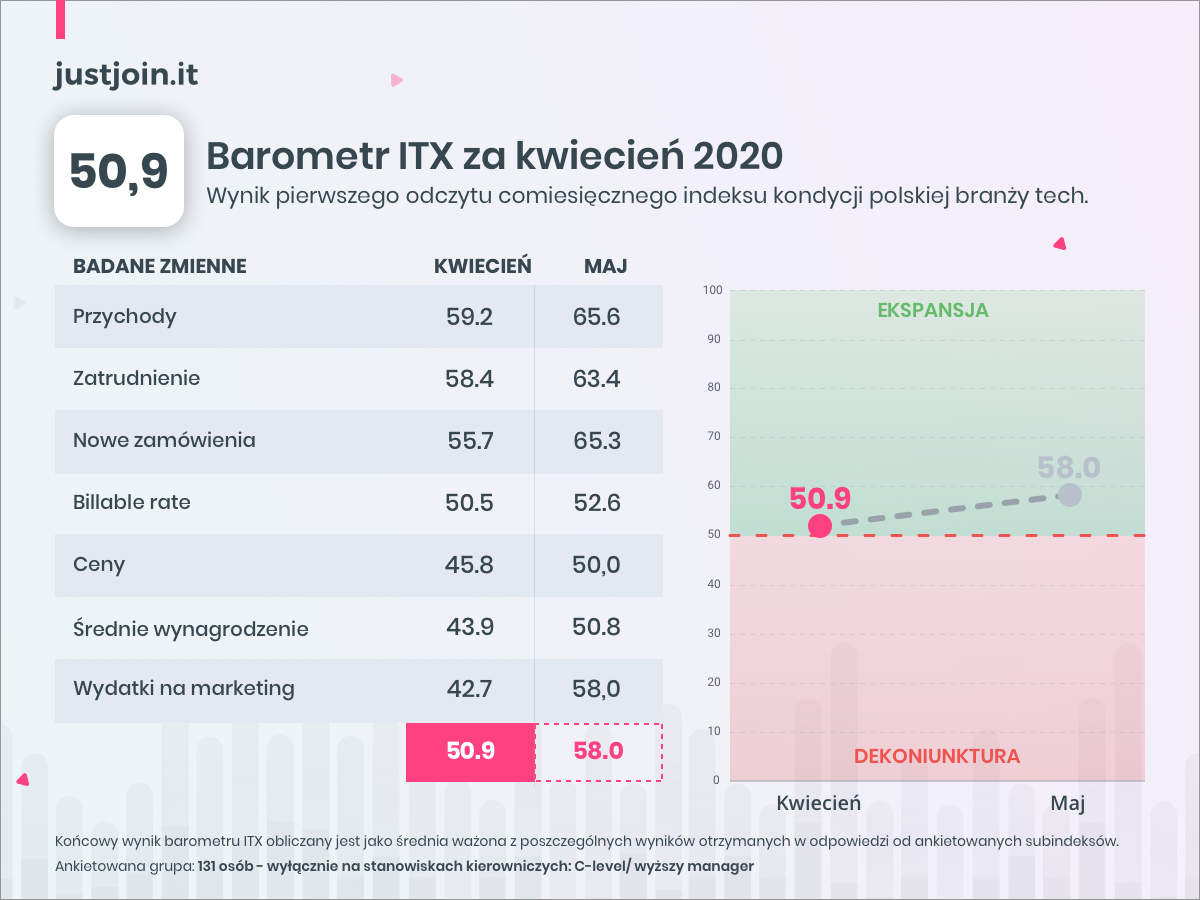 Barometr ITX kwiecień 2020