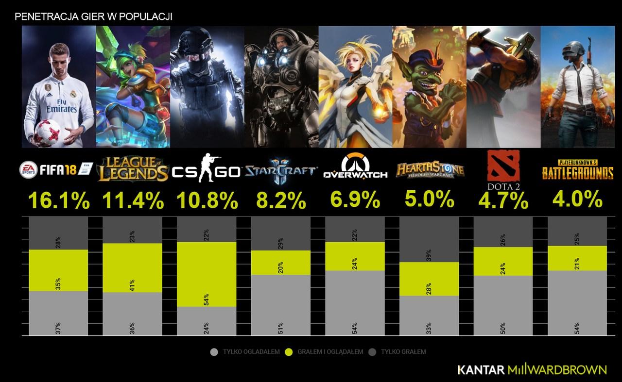 popularnosc gier w Polsce