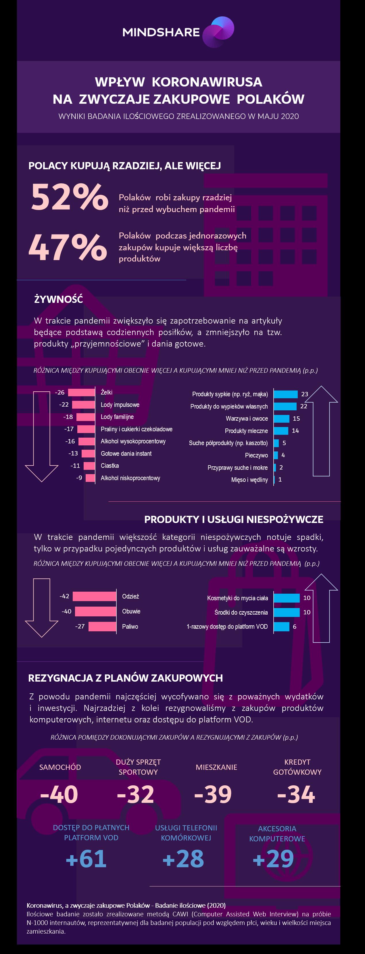 Infografika_Jak koronawirus zmienił zwyczaje zakupowe Polaków