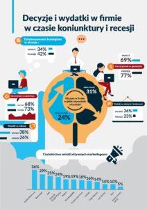zarządzanie i wydatki w firmie