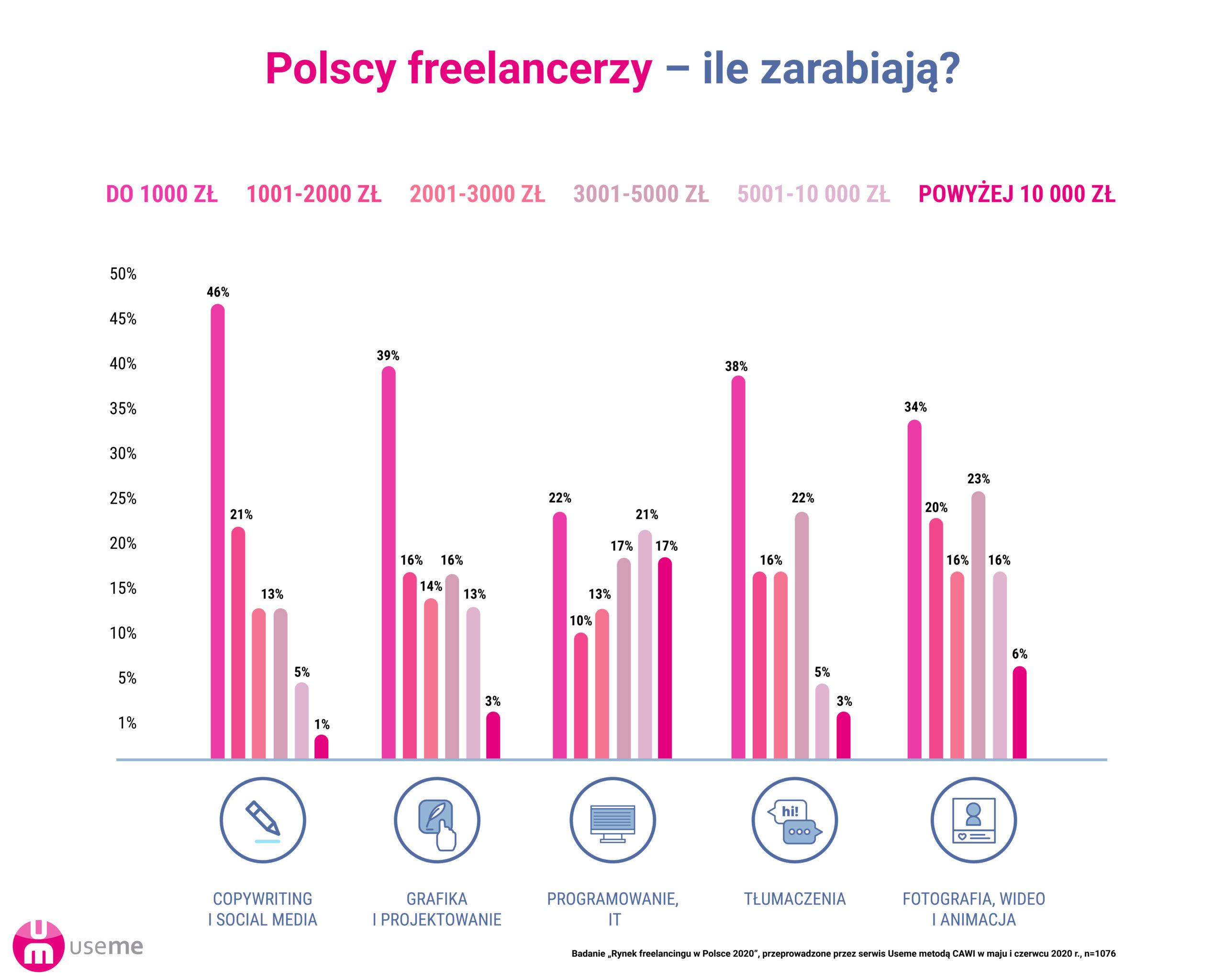 ile zarabiają polscy freelacncerzy