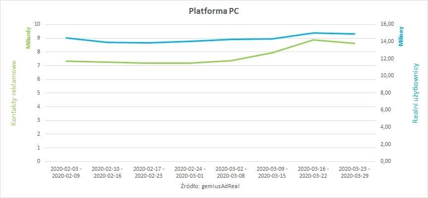 Platforma PC