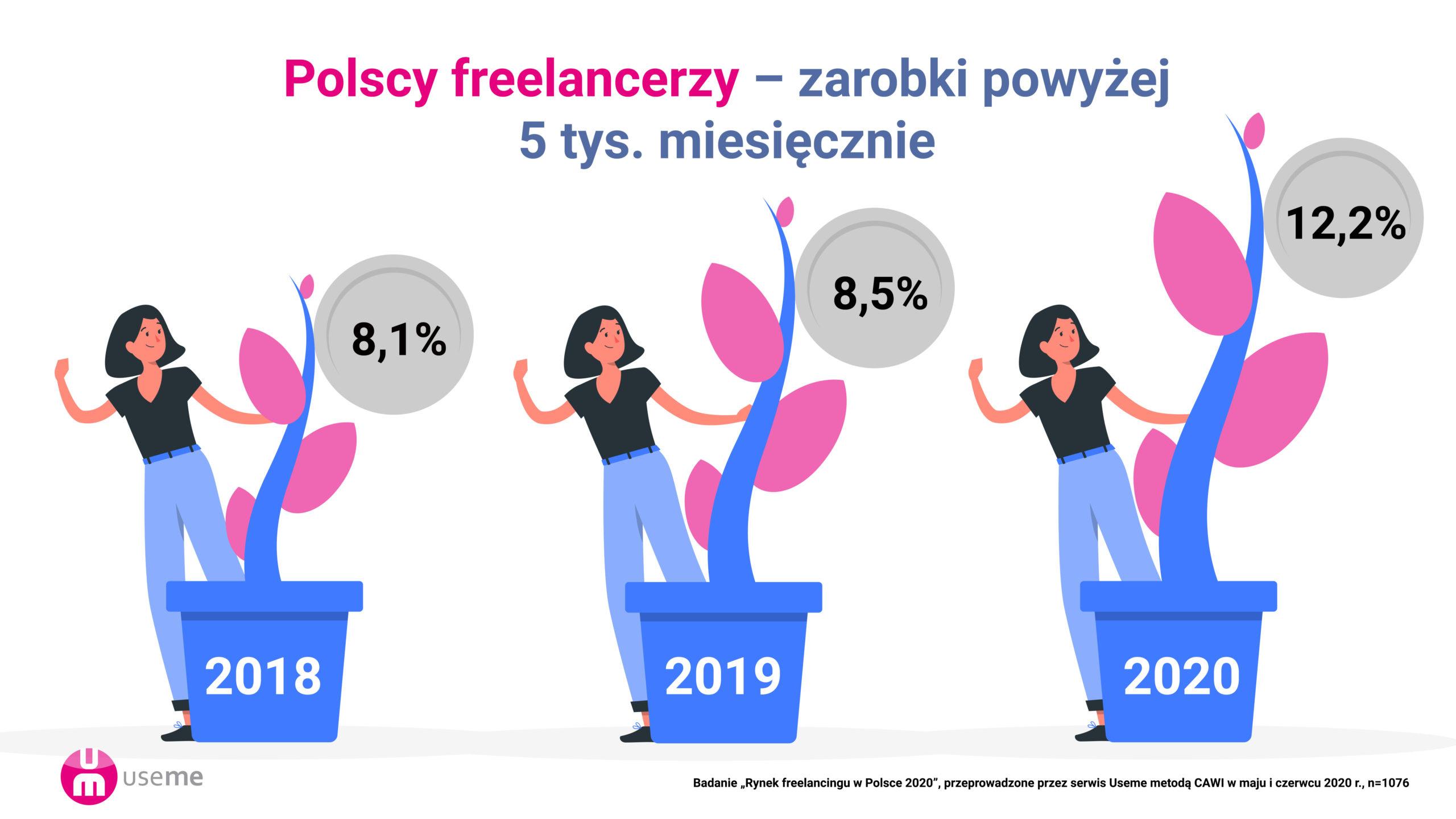 polscy freelancerzy