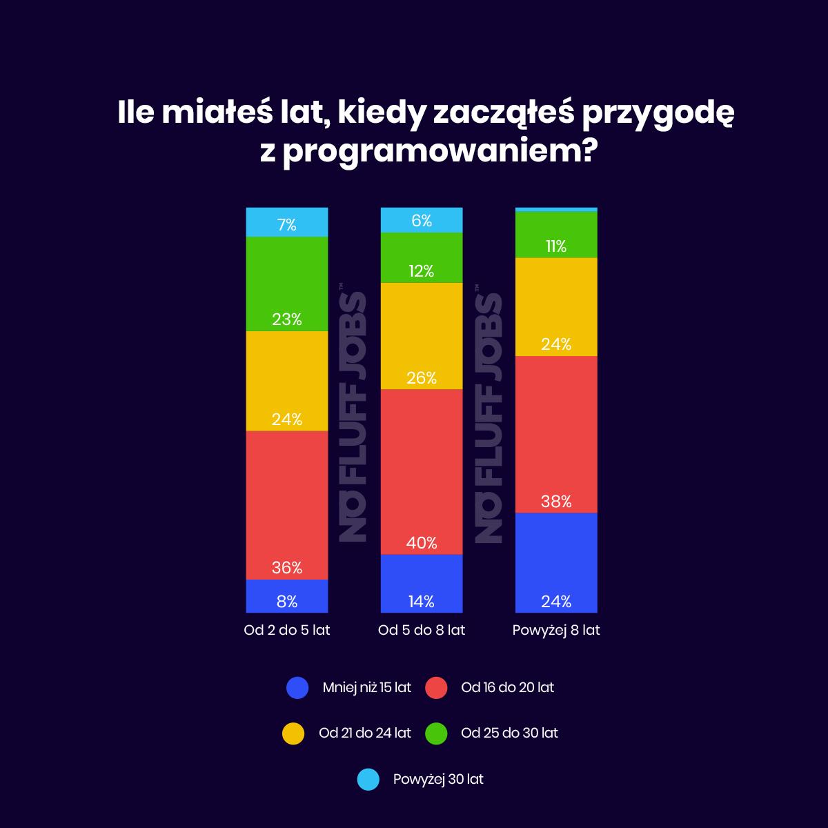 start programowani