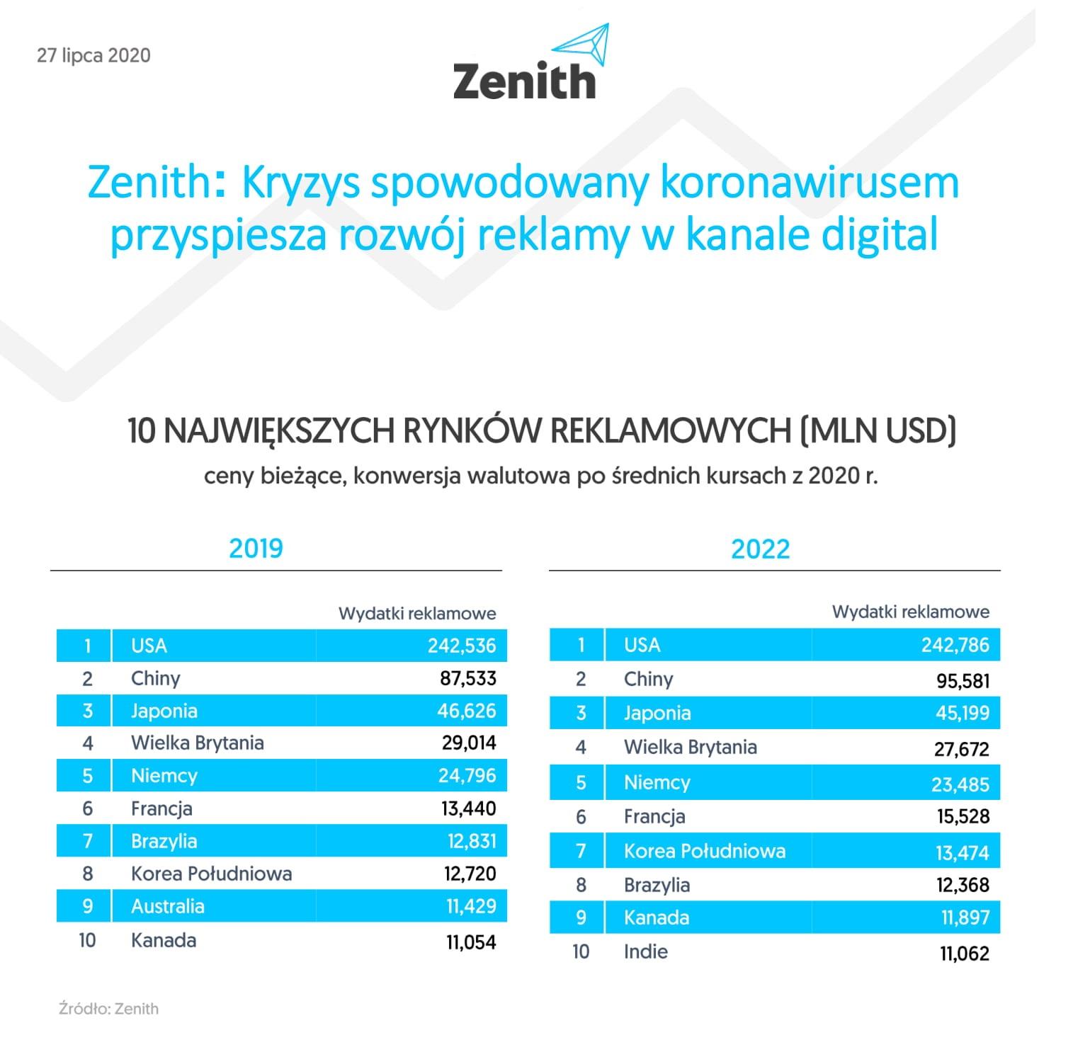 Zenith rozwoj reklamy w kanale digital