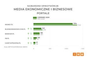 ekonomiczne i biznesowe – portale