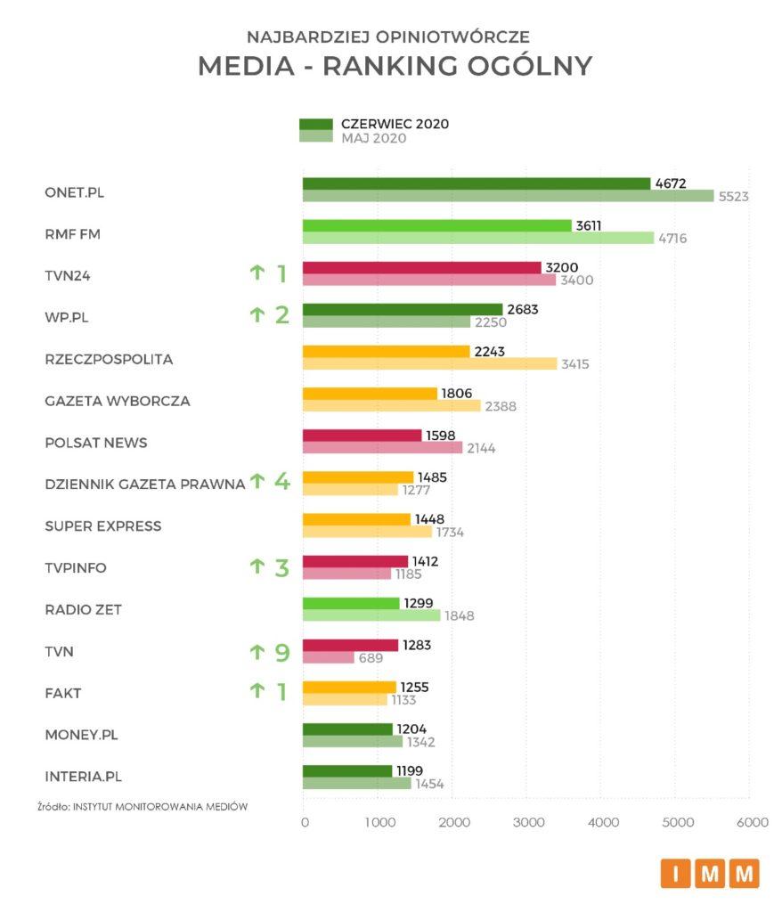 media – ranking ogólny
