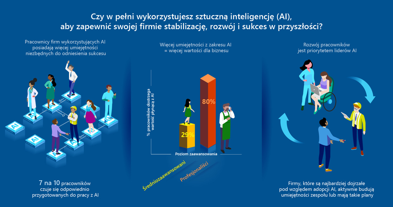 wykorzystanie sztucznej inteligencji stablizacja rozwoj i sukces