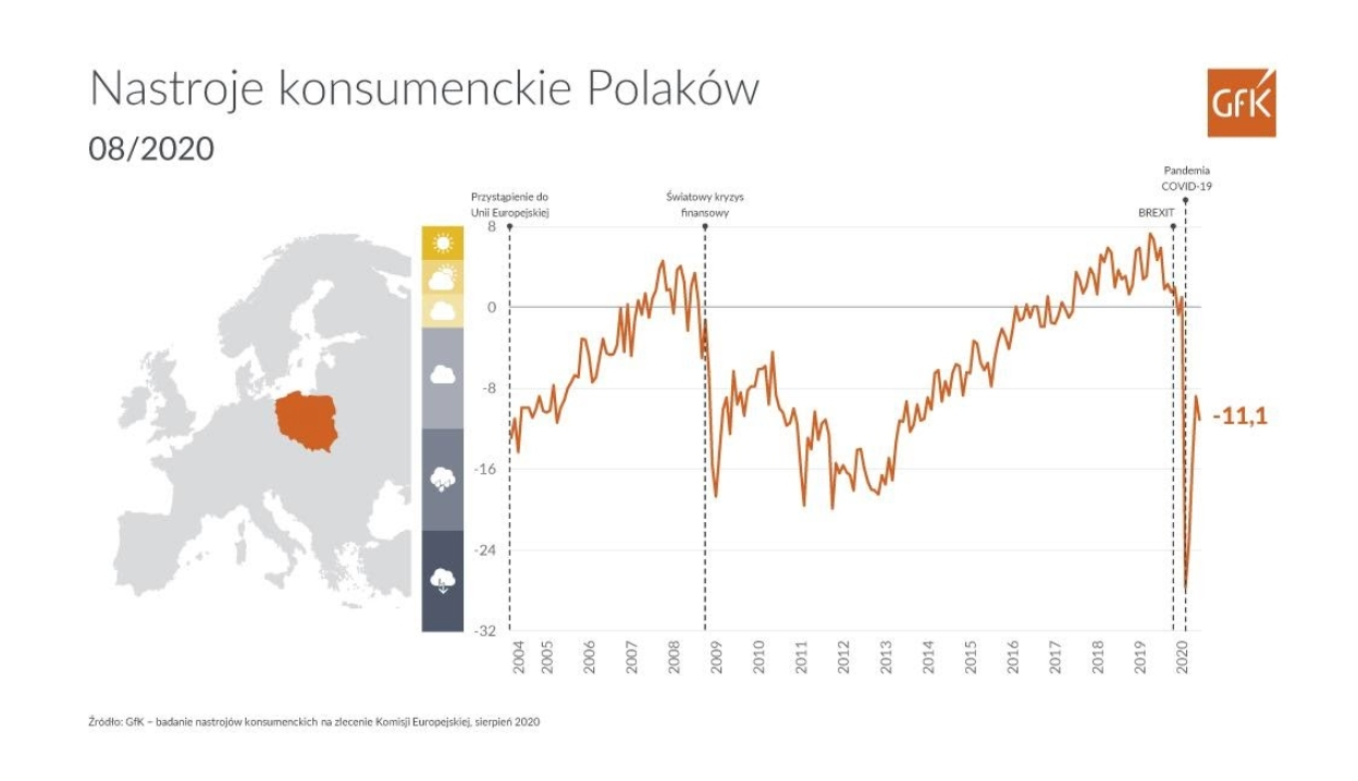 nastroje konsumenckie Polaków