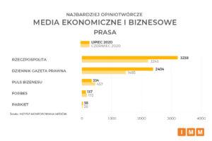 media ekonomiczne i biznesowe prasa