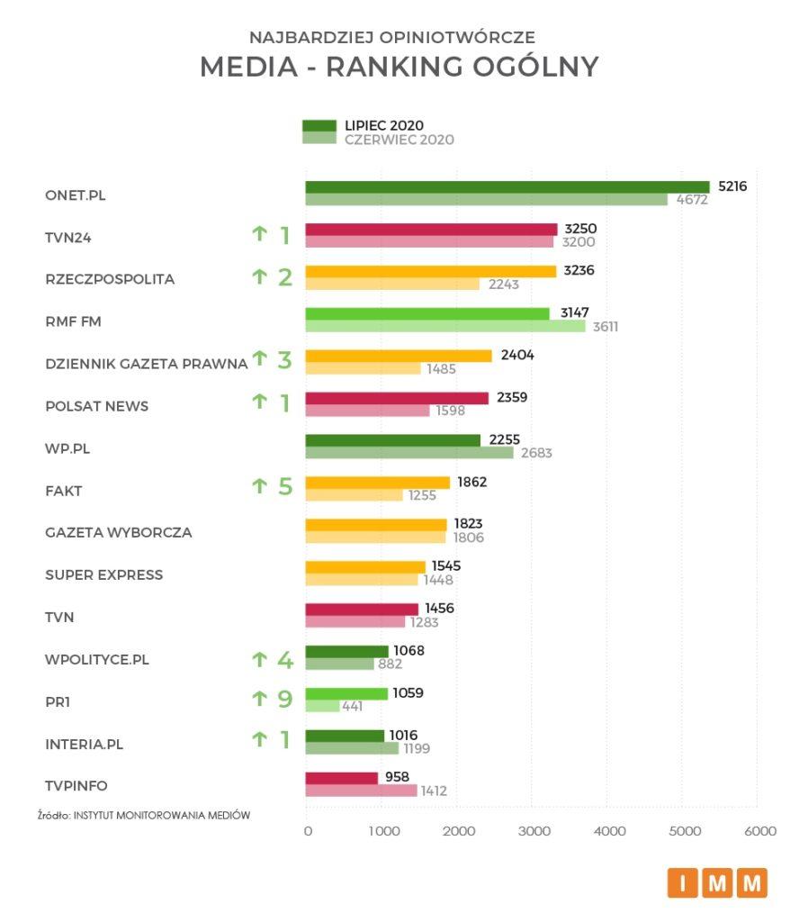 media ranking ogólny