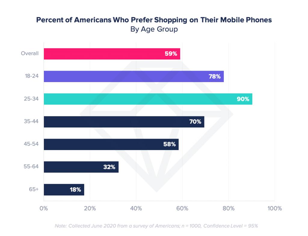 preferencje zakupy w aplikacjach mobilnych