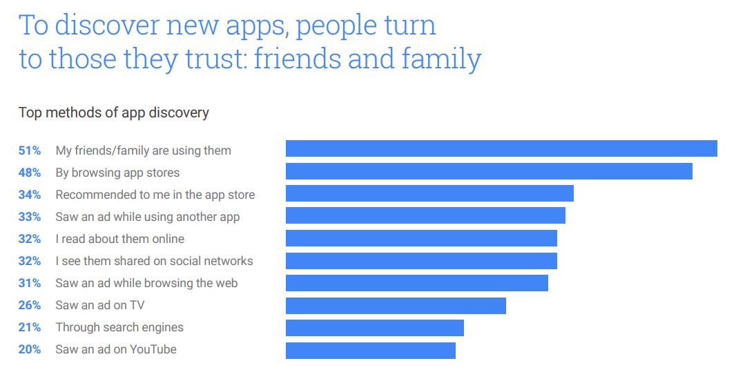 metody odkrywania nowych aplikacji