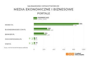 media ekonomiczne i biznesowe portale