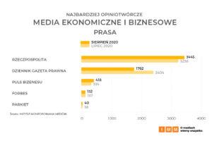 media ekonomiczne i biznesowe