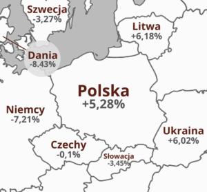 Polska vs Sąsiedzi