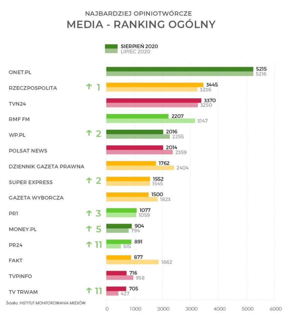 media - ranking ogólny
