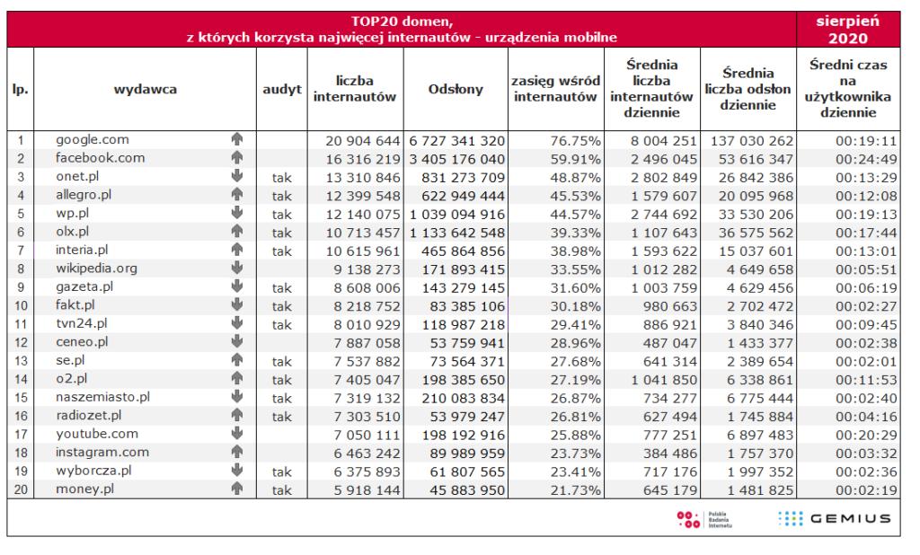 urządzenia mobilne top 20 domeny