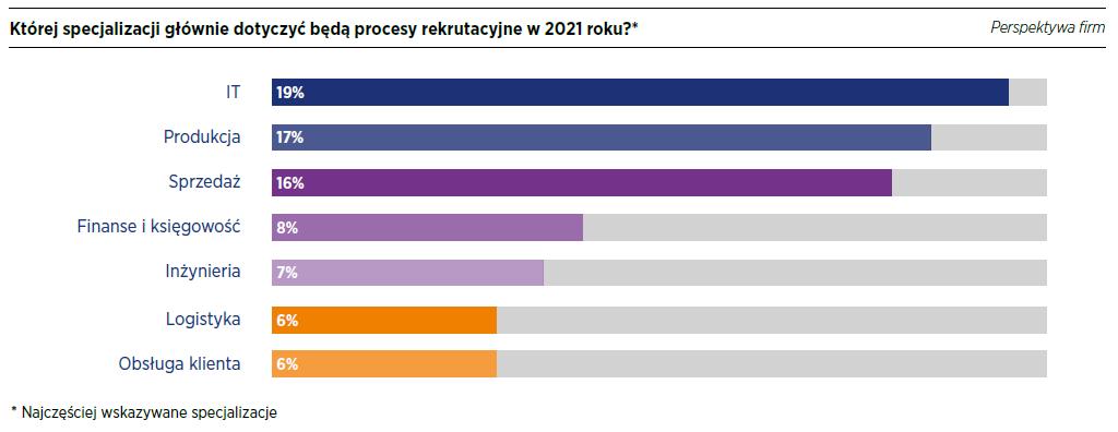 Specjalizacje rekrutacji w 2021
