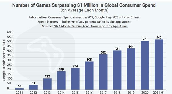 Mobile gaming wykres